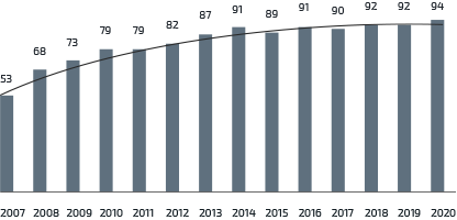 Индекс удовлетворенности<br>клиентов