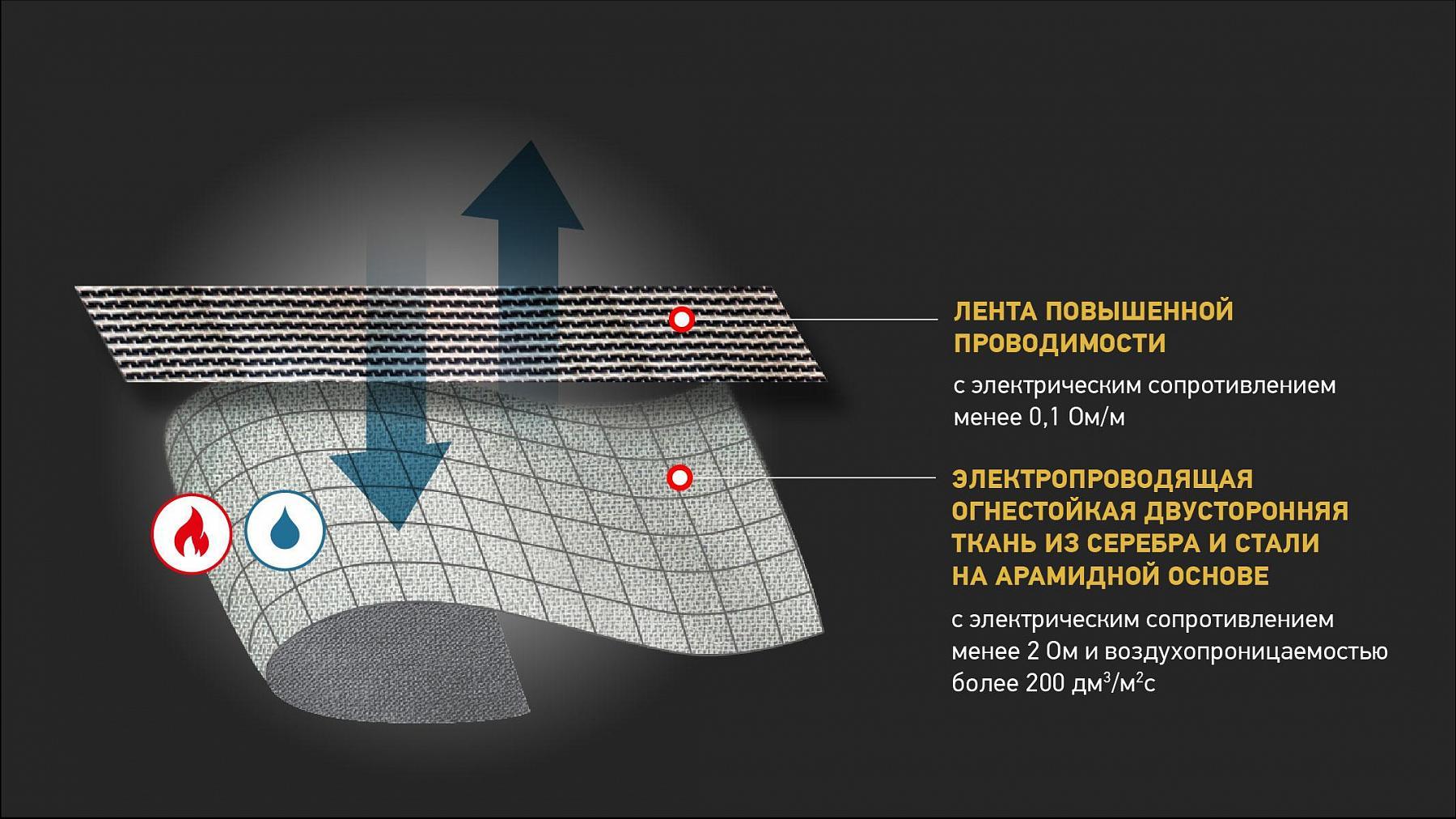 Металлизированные электропроводящие ткани